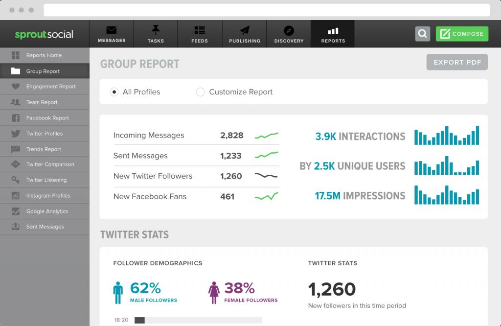 Sprout Social - Social Media metrics