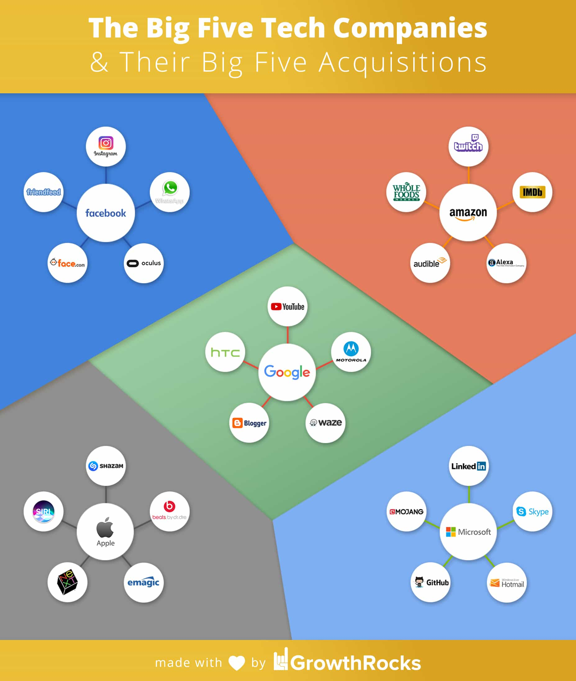 How To Draw A Perfect Circle 2009 Online the big five tech companies & their big five acquisitions