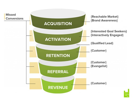 The AARRR Framework in the Market