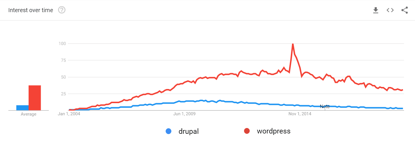 a graph comparing Drupal vs WordPress interest over time