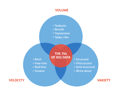 ven diagram explaining big data marketing