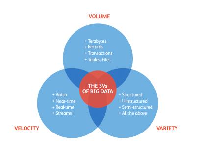 ven diagram explaining big data marketing